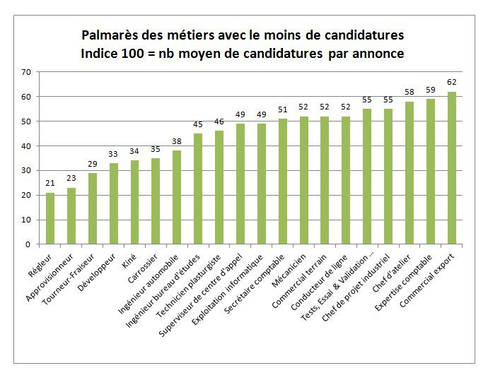 barometre-jobintree-moins-candidatures
